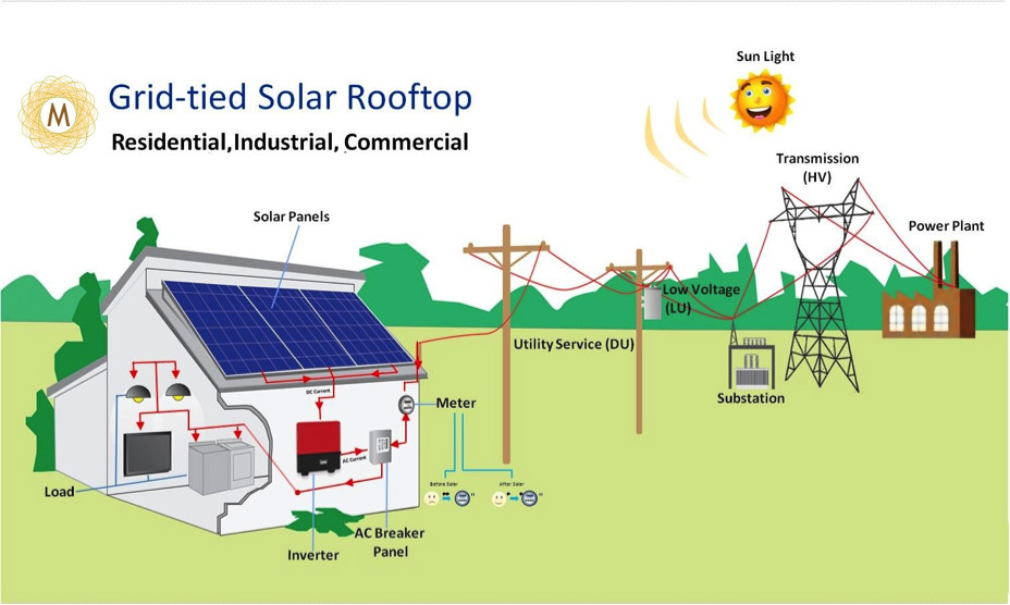 gridtiedrooftopsolarplant?w=525 grid connected solar rooftop net metering in andhrapradesh and solar net metering wiring diagram at virtualis.co
